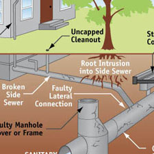 Side sewer problems (root intrusion, cracks, faulty connections)
