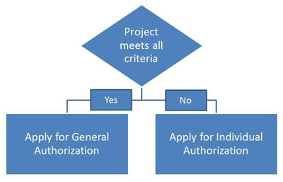 Select your application decision chart