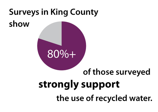80% strong support for recycled water