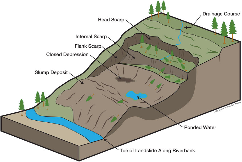 Deep-Seated Landslides