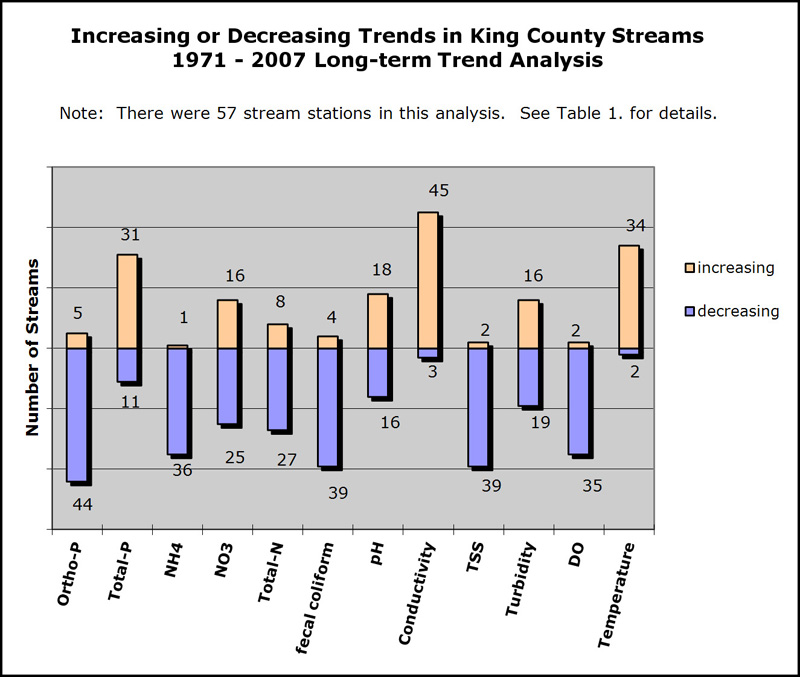 Water Quality Long-Term Trends In Streams And Rivers 1971-2007