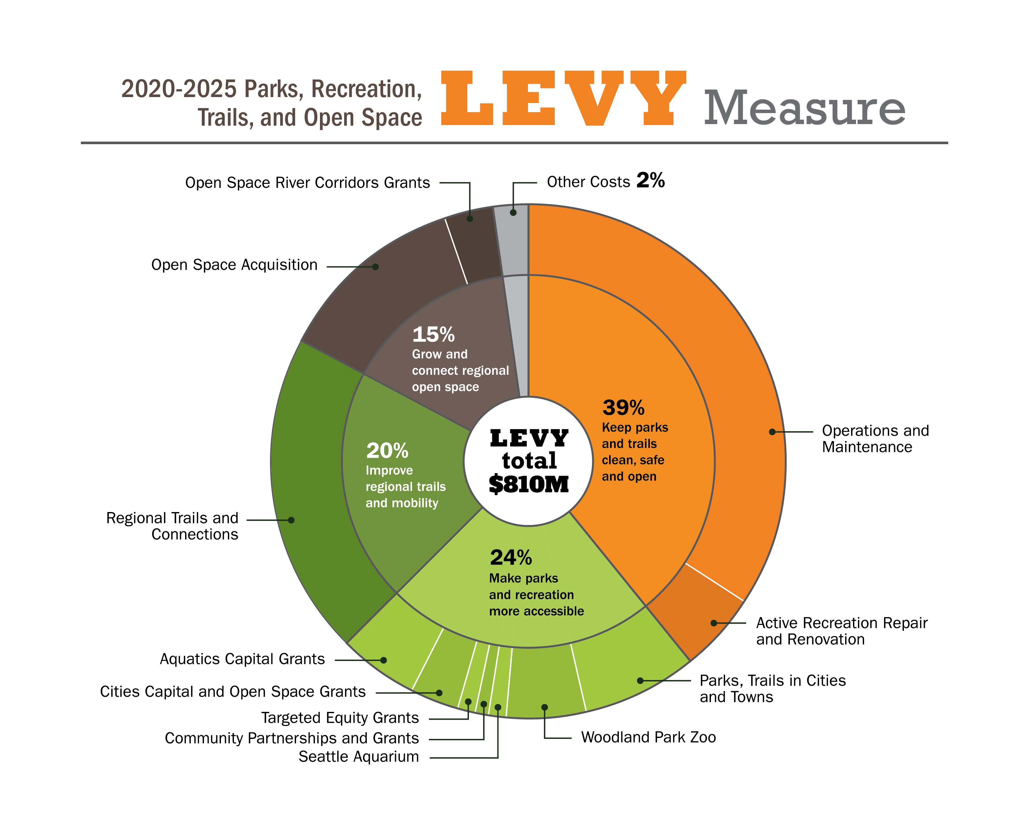 2020-2025_King_County_Parks_Recreation_Trails_Open_Space_Levy_Measure